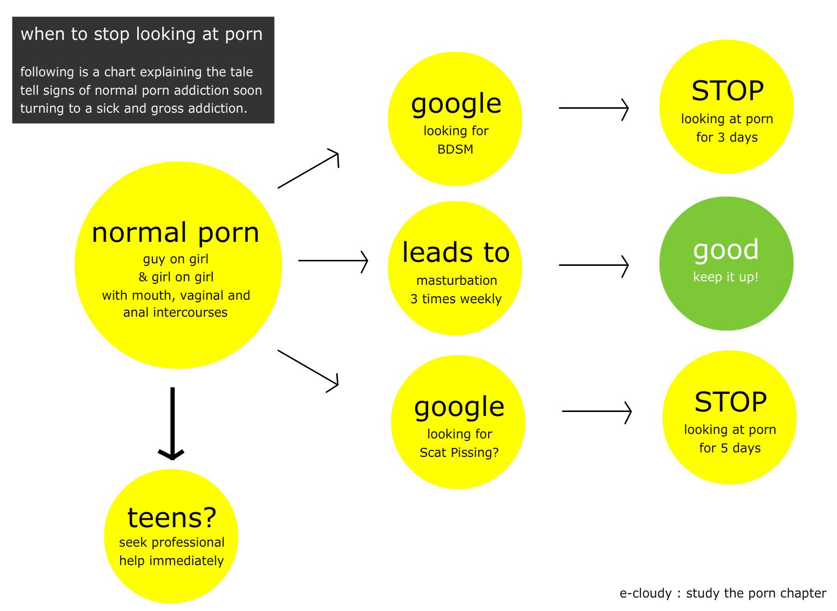 porn-chart